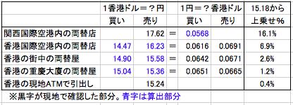 重慶マンションを含めた、香港旅行の外貨両替 為替レート一覧表