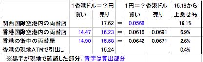 香港 外貨両替 為替レート一覧表