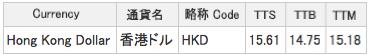 東京三菱UFJ銀行の為替レートzoom