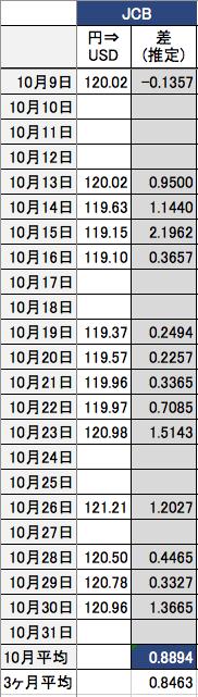2015年の3ヶ月のJCB両替レート