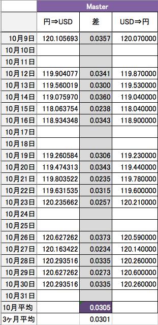 マスターカードの2015年の3ヶ月分の為替レート表