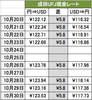 三菱東京UFJ銀行(ワールドカレンシーショップ) …
