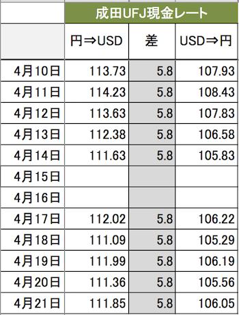 2017年4月10日〜4月21日までの成田空港三菱東京UFJ銀行のドル円レート(現金)
