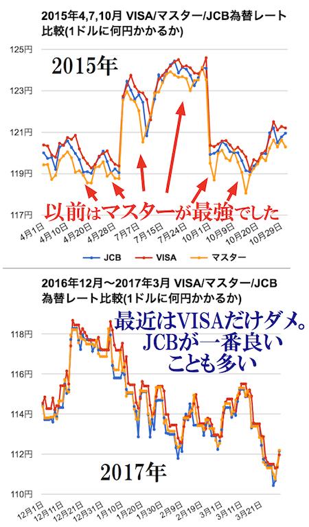 2016年12月と2017年のJCB・VISA・マスターカードの両替レート比較