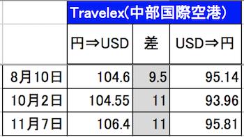 2016年トラベレックス(中部国際空港セントレア)の為替レート