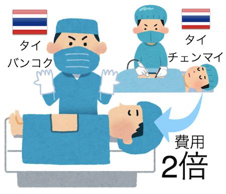 病院体験談@タイ バンコク チェンマイ 手術