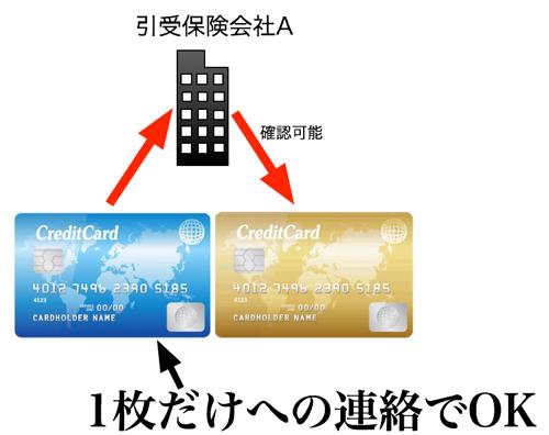 保険付帯カード複数枚キャッシュレス2