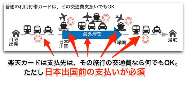 楽天カードの利用付帯保険は、日本出国前の交通費支払いならOK