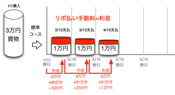 JCB CARD R 標準コースで3万円を返済する場合