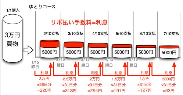 JCB CARD R ゆとりコースで3万円を返済する場合
