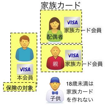 家族カードで家族の保険をカバー