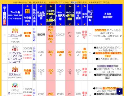 海外旅行保険付帯クレジットカード比較表(子供がいない人向け)