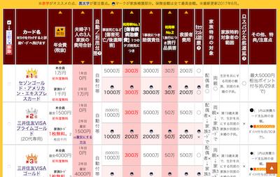 家族特約付き海外旅行保険50枚比較表