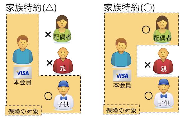 家族特約カードは保険対象の違いに注意
