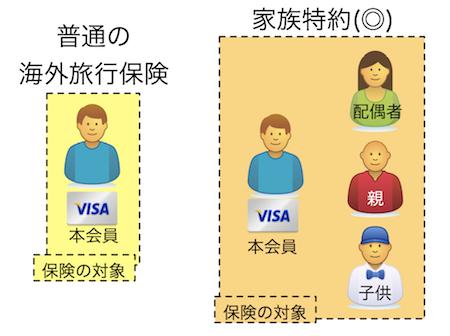 家族特約は海外旅行保険の拡張版