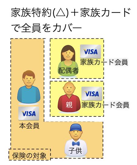 家族特約と家族カードのあわせ技