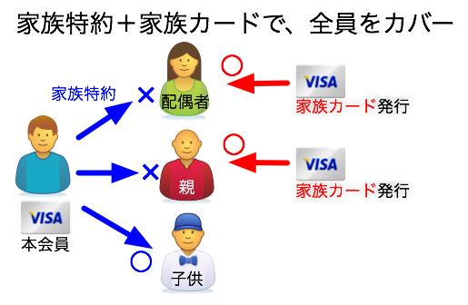 家族特約プラス、家族カードで家族全員の海外旅行保険をカバーする