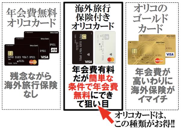 オリコカードは海外旅行保険で見ると3種類